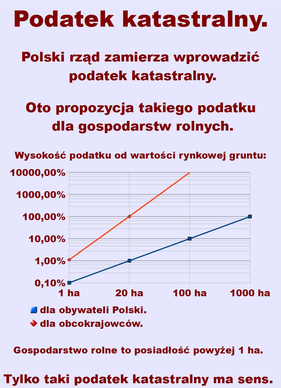 Podatek katastralny dla rolników według wykresu logarytmicznego.